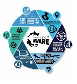 Project Aware Infogram